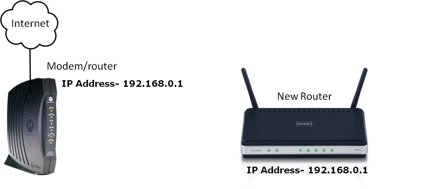 Scenario Two Connecting A New Router To Modem Combination