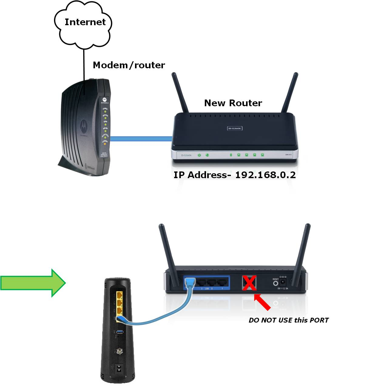 Connect 2 routers together