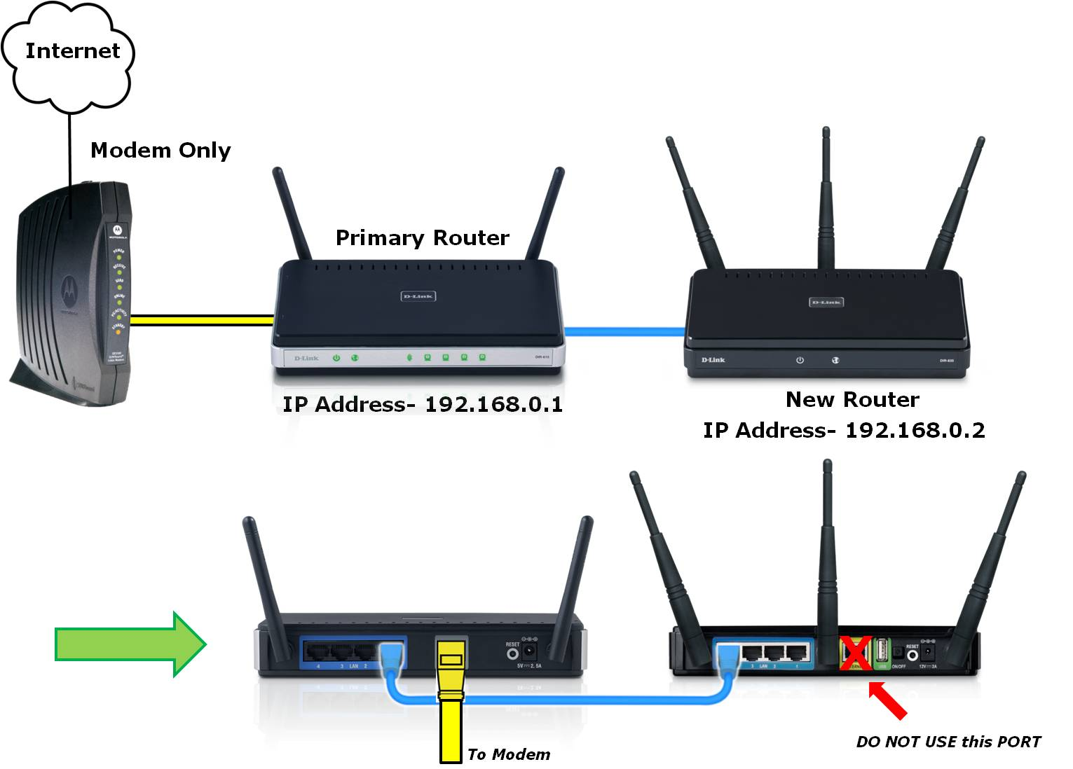 Image result for two routers connected to one modem